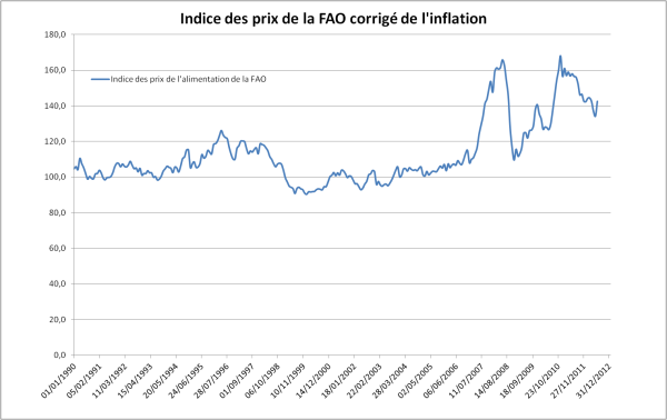 Indice des prix de l'alimentation de la FAO