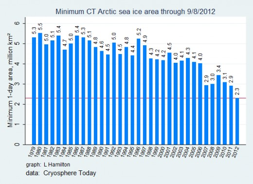 Sea Ice Area, Cryosphere Today