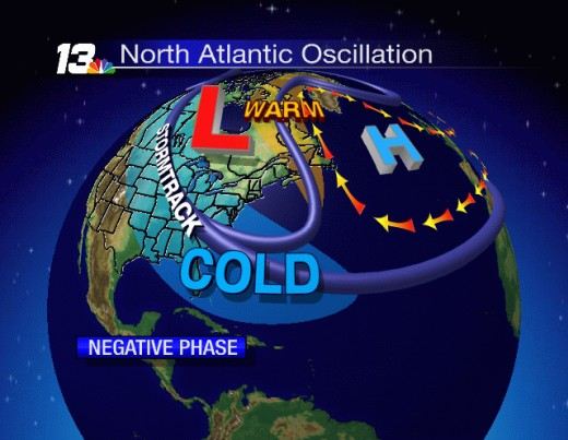 Cold continent, Warm Arctic